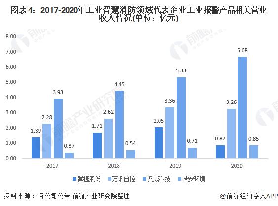 图表4:2017-2020年工业智慧消防领域代表企业工业报警产品相关营业收入情况(单位:亿元)