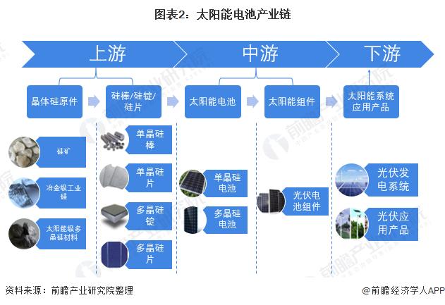 图表2:太阳能电池产业链
