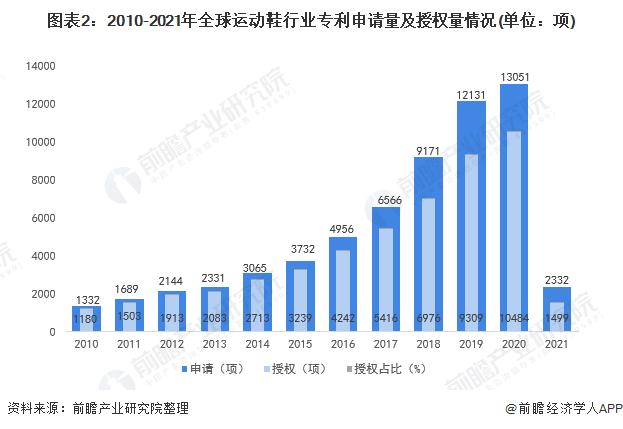 图表2:2010-2021年全球运动鞋行业专利申请量及授权量情况(单位:项)