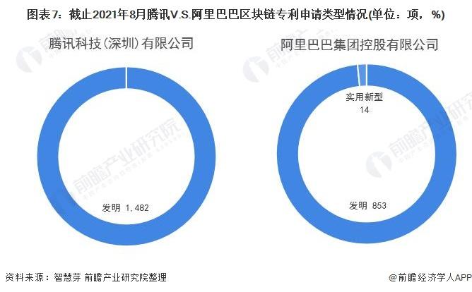 图表7:截止2021年8月腾讯V.S.阿里巴巴区块链专利申请类型情况(单位:项,%)