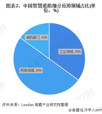 图表2:中国智慧消防细分应用领域占比(单位:%)