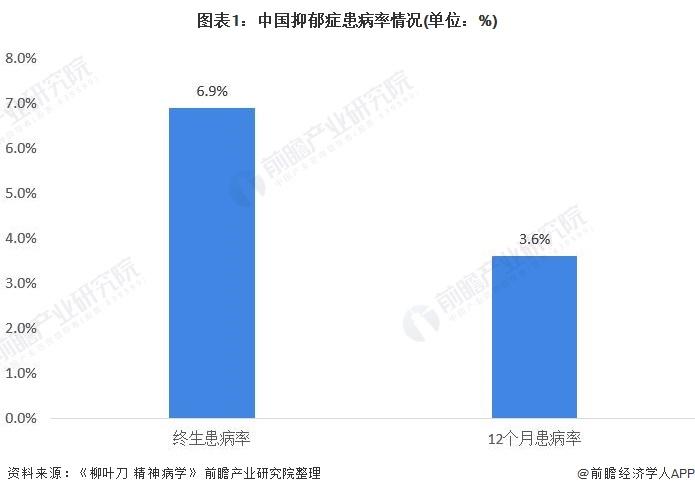 图表1:中国抑郁症患病率情况(单位:%)
