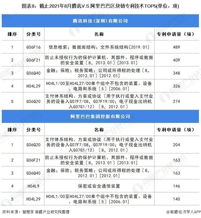 图表8:截止2021年8月腾讯V.S.阿里巴巴区块链专利技术TOP5(单位:项)
