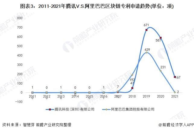 图表3:2011-2021年腾讯V.S.阿里巴巴区块链专利申请趋势(单位:项)