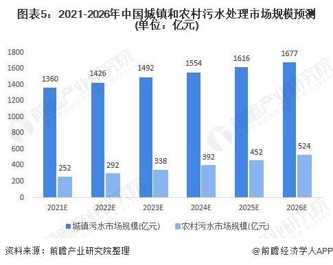 图表5:2021-2026年中国城镇和农村污水处理市场规模预测(单位:亿元)