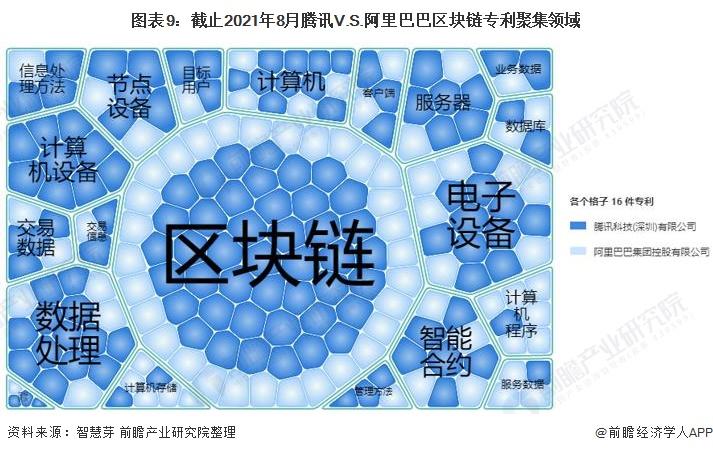 图表9:截止2021年8月腾讯V.S.阿里巴巴区块链专利聚集领域