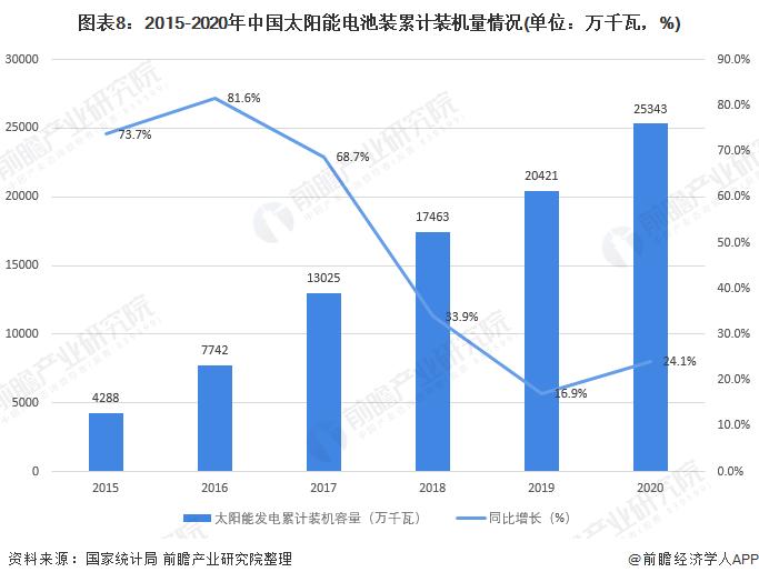 图表8:2015-2020年中国太阳能电池装累计装机量情况(单位:万千瓦,%)