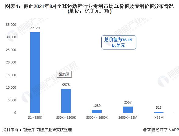 图表4:截止2021年8月全球运动鞋行业专利市场总价值及专利价值分布情况(单位:亿美元,项)