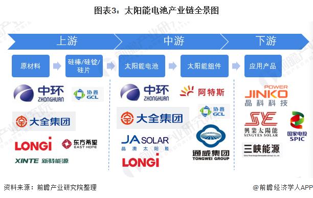 图表3:太阳能电池产业链全景图