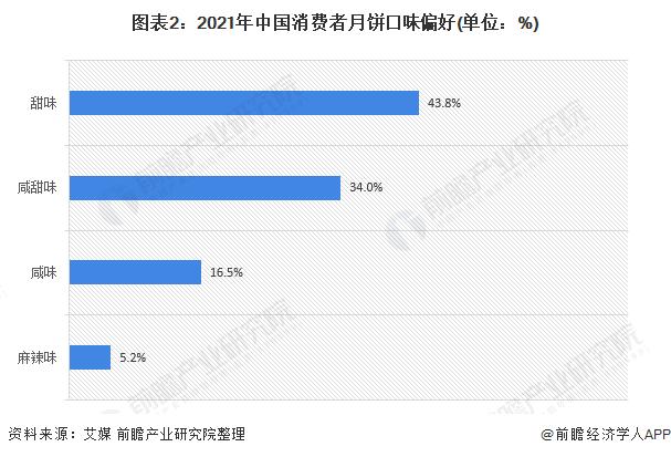 图表2:2021年中国消费者月饼口味偏好(单位:%)