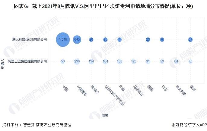 图表6:截止2021年8月腾讯V.S.阿里巴巴区块链专利申请地域分布情况(单位:项)