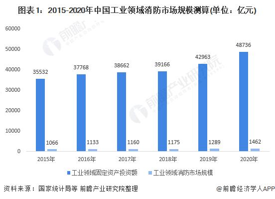 图表1:2015-2020年中国工业领域消防市场规模测算(单位:亿元)