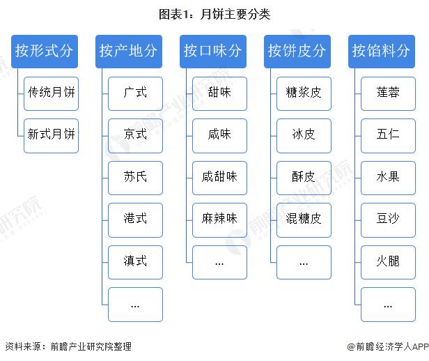 图表1:月饼主要分类