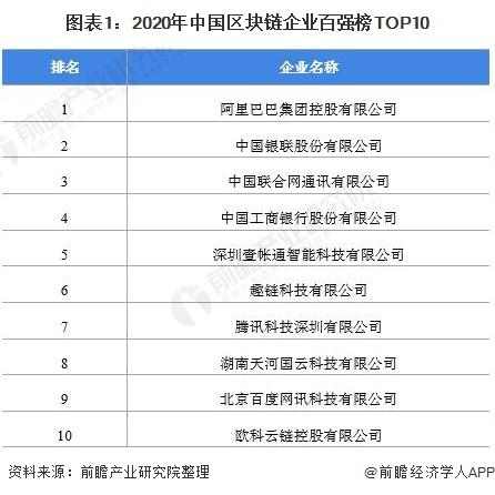图表1:2020年中国区块链企业百强榜TOP10