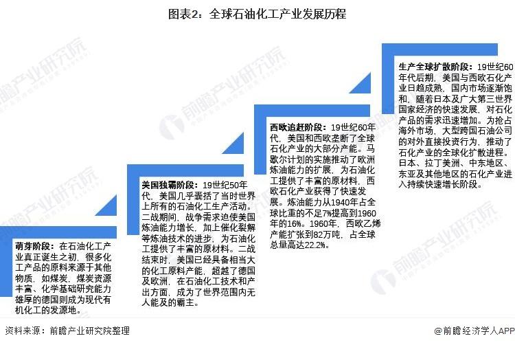 图表2:全球石油化工产业发展历程