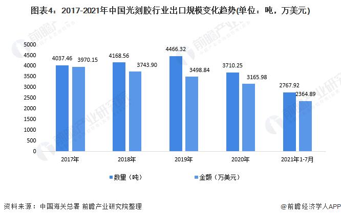 图表4:2017-2021年中国光刻胶行业出口规模变化趋势(单位:吨,万美元)