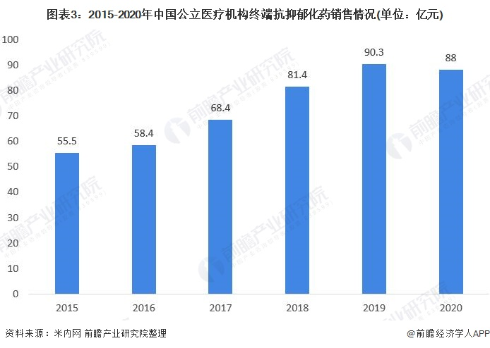 图表3:2015-2020年中国公立医疗机构终端抗抑郁化药销售情况(单位:亿元)