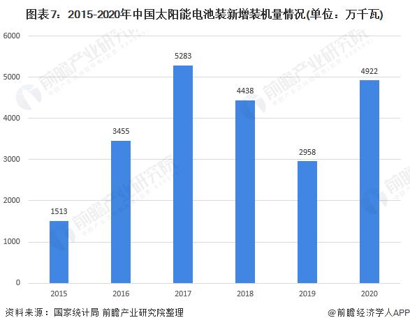 图表7:2015-2020年中国太阳能电池装新增装机量情况(单位:万千瓦)
