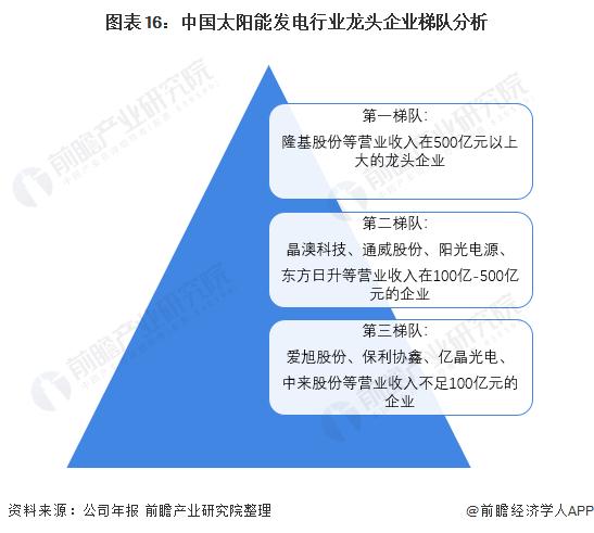 图表16:中国太阳能发电行业龙头企业梯队分析