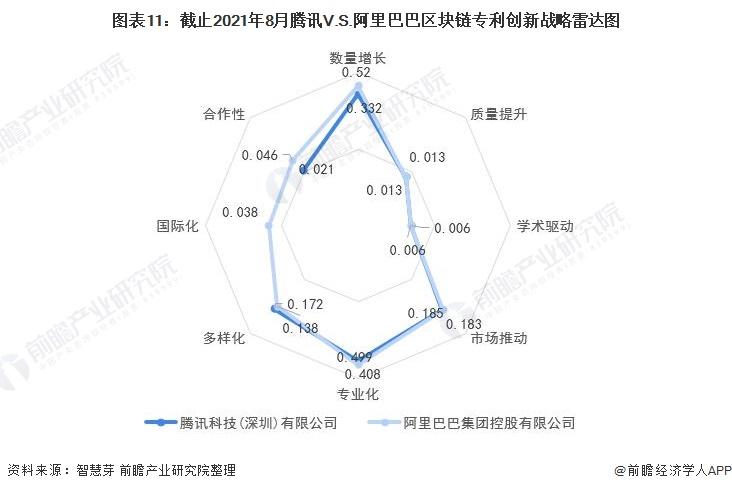 图表11:截止2021年8月腾讯V.S.阿里巴巴区块链专利创新战略雷达图