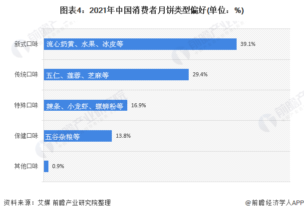 图表4:2021年中国消费者月饼类型偏好(单位:%)