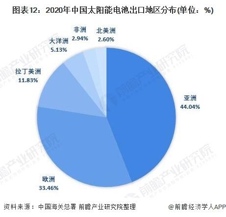 图表12:2020年中国太阳能电池出口地区分布(单位:%)