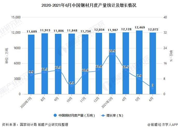 2020-2021年6月中国钢材月度产量统计及增长情况