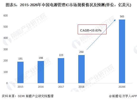 图表5:2015-2026年中国电源管理IC市场规模情况及预测(单位:亿美元)