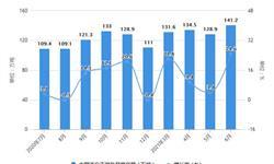 2021年1-6月中国天然气行业产量规模及进口市场分析 上半年天然气产量突破1000亿立方米