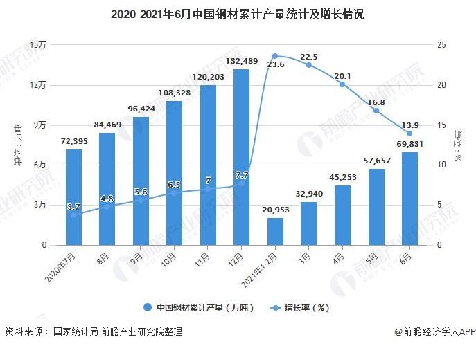 2020-2021年6月中国钢材累计产量统计及增长情况