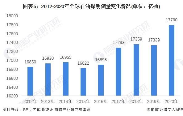 图表5:2012-2020年全球石油探明储量变化情况(单位:亿桶)