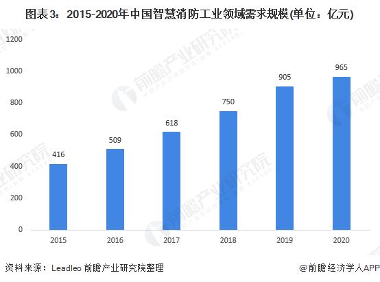 图表3:2015-2020年中国智慧消防工业领域需求规模(单位:亿元)