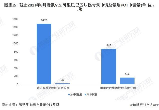 图表2:截止2021年8月腾讯V.S.阿里巴巴区块链专利申请总量及PCT申请量(单位:项)