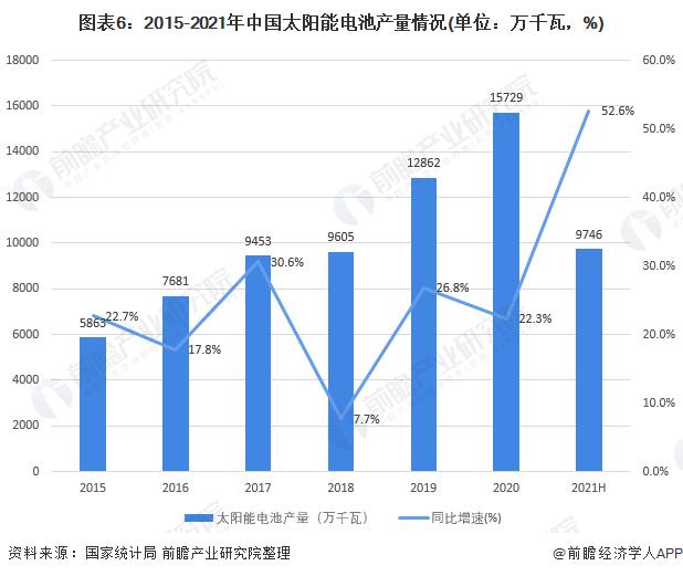图表6:2015-2021年中国太阳能电池产量情况(单位:万千瓦,%)