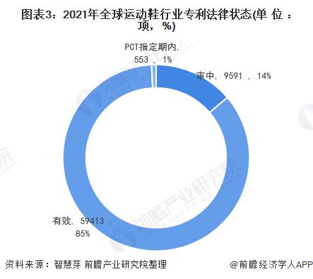 图表3:2021年全球运动鞋行业专利法律状态(单位:项,%)