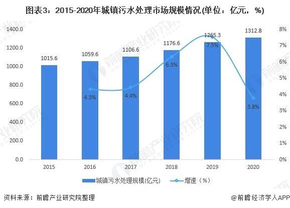 图表3:2015-2020年城镇污水处理市场规模情况(单位:亿元,%)