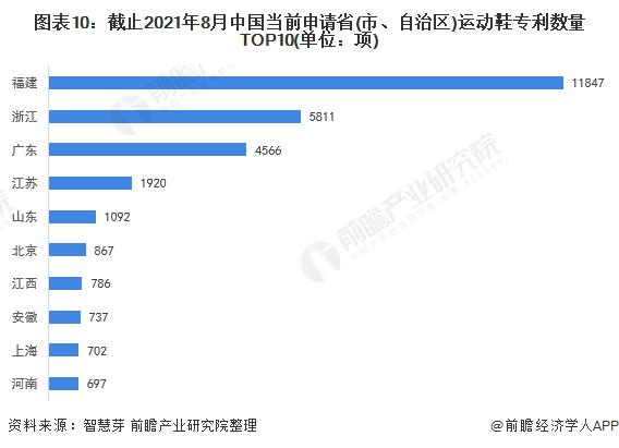 图表10:截止2021年8月中国当前申请省(市、自治区)运动鞋专利数量TOP10(单位:项)