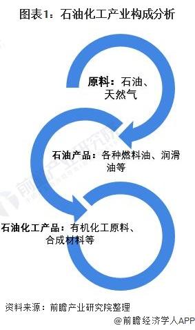 图表1:石油化工产业构成分析