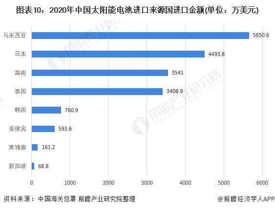 图表10:2020年中国太阳能电池进口来源国进口金额(单位:万美元)