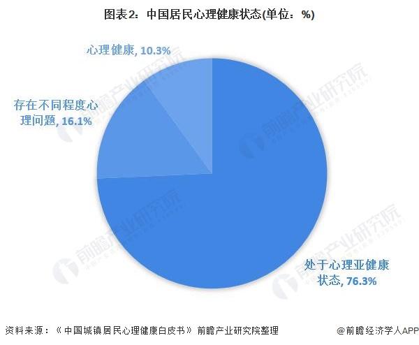 图表2:中国居民心理健康状态(单位:%)