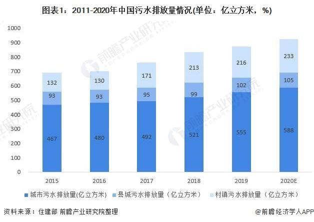 图表1:2011-2020年中国污水排放量情况(单位:亿立方米,%)