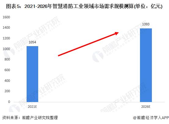 图表5:2021-2026年智慧消防工业领域市场需求规模测算(单位:亿元)
