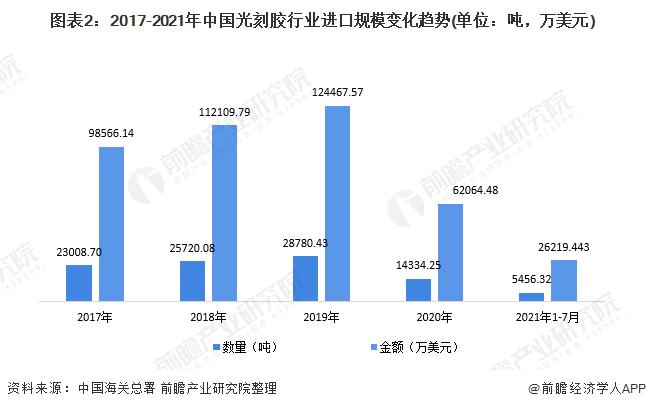 图表2:2017-2021年中国光刻胶行业进口规模变化趋势(单位:吨,万美元)