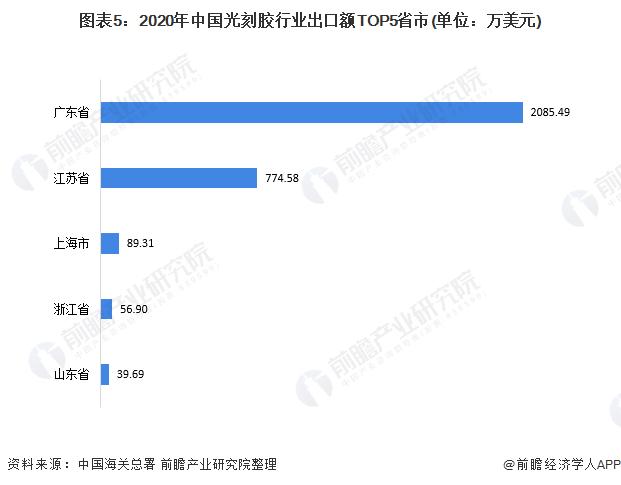 图表5:2020年中国光刻胶行业出口额TOP5省市(单位:万美元)