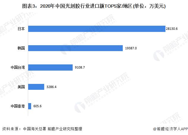 图表3:2020年中国光刻胶行业进口额TOP5家/地区(单位:万美元)
