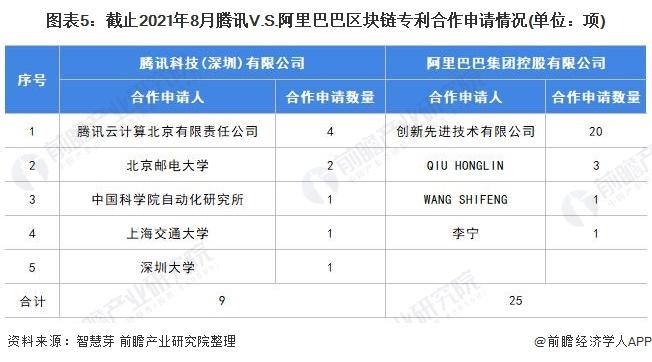 图表5:截止2021年8月腾讯V.S.阿里巴巴区块链专利合作申请情况(单位:项)