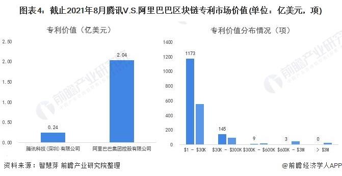 图表4:截止2021年8月腾讯V.S.阿里巴巴区块链专利市场价值(单位:亿美元,项)