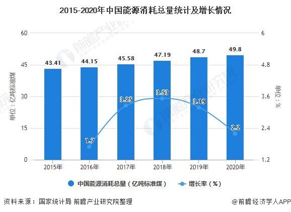 2015-2020年中国能源消耗总量统计及增长情况