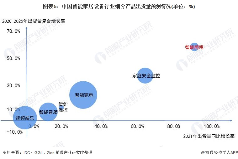图表5:中国智能家居设备行业细分产品出货量预测情况(单位:%)