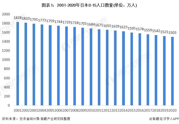 图表1:2001-2020年日本0-15人口数量(单位:万人)